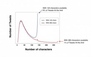 Kini Twitter Mendukung Tweet Hingga 280 Karakter