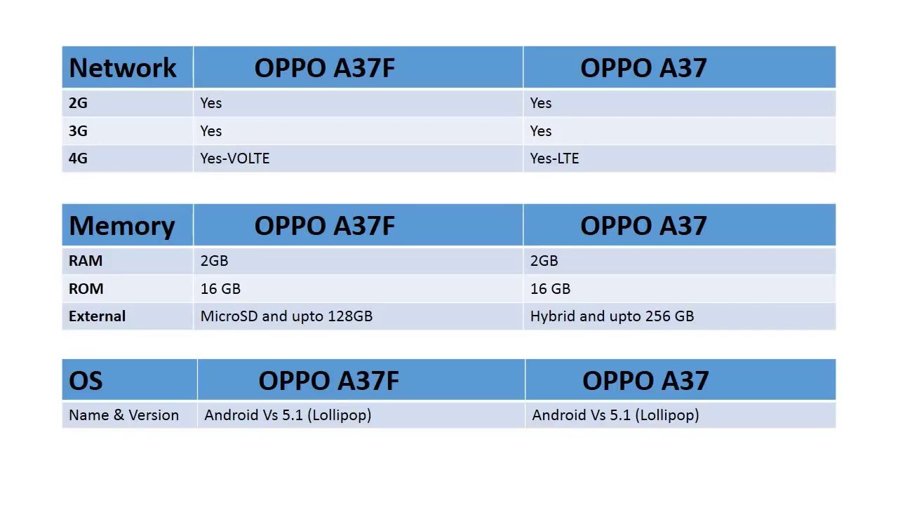 Perbedaan OPPO A37 dan OPPO A37F