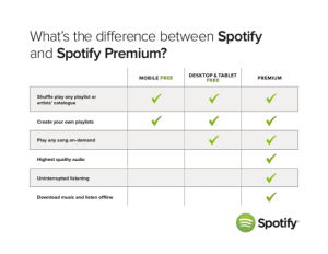 Spotify Kini Mempunyai 87 juta Member Yang Membayar