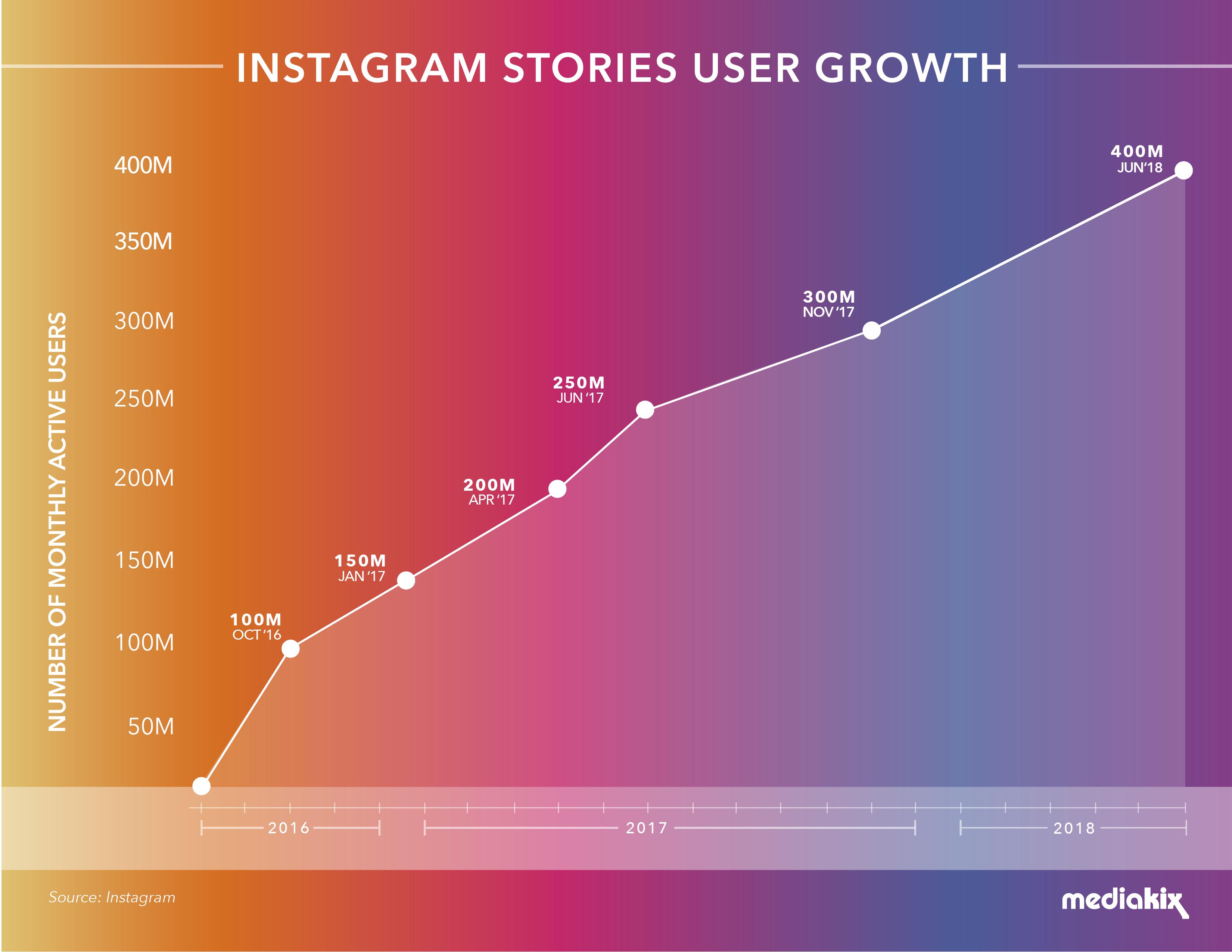 Ini Jumlah Pengguna Instagram Story Perhari,instagram story,hack instagram, cara hack instagram, cara dapat banyak like instagram, cara dapat banyak followers instagram, cara mudah dapat banyak like instagram, instagram